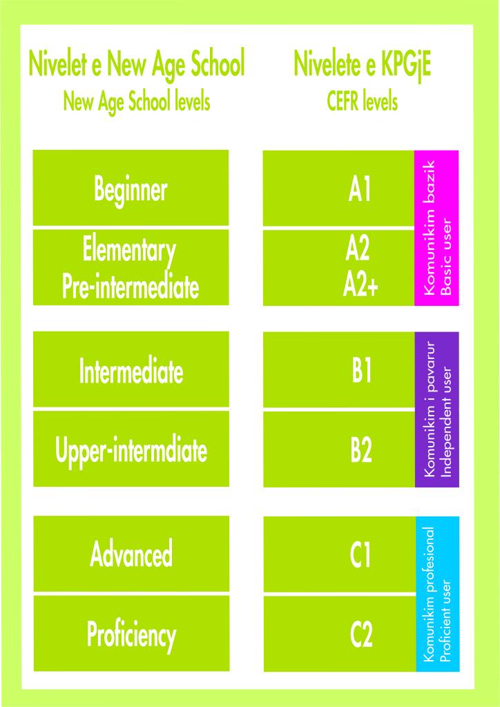level chart 2
